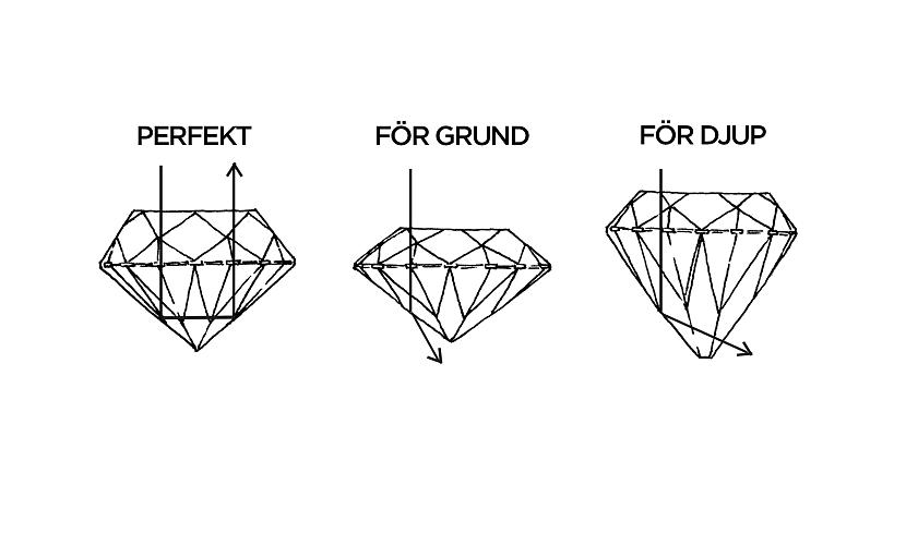 hur mycket kostar en diamant